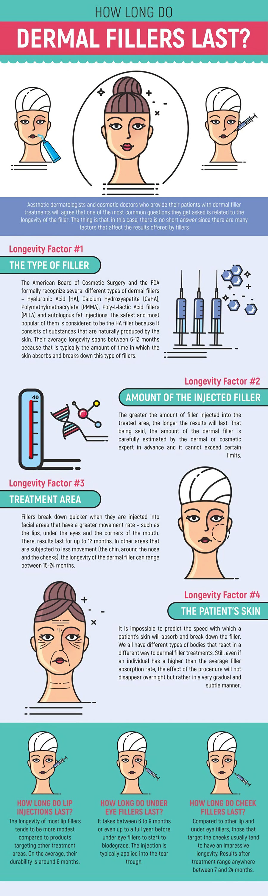 How long do dermal fillers last infographic